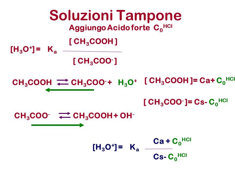 Soluzioni Tampone Aggiungo Acido forte C0HCl [ CH3COOH ] [H3O+] = Ka